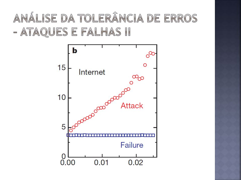 Análise da tolerância de erros – Ataques e falhas II