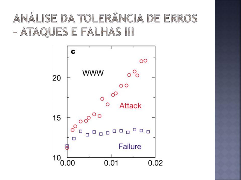 Análise da tolerância de erros – Ataques e falhas III