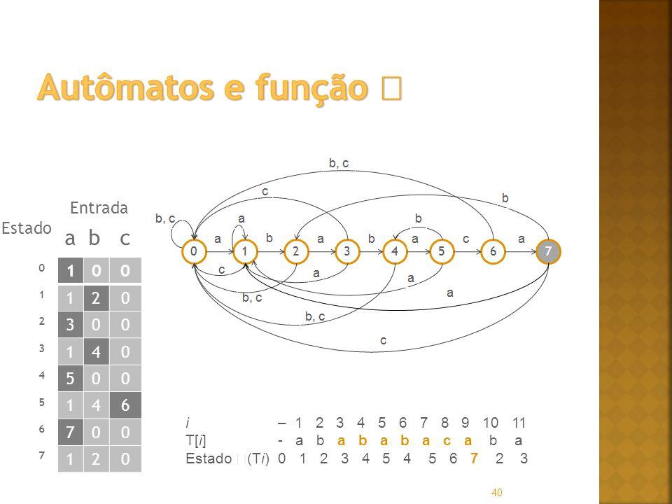 Autômatos e função  a b c Entrada Estado 1 2 3 4 5 6 7