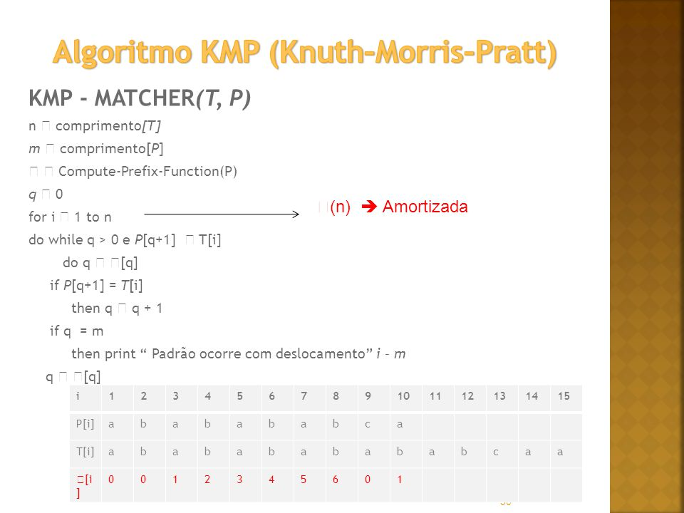 Algoritmo KMP (Knuth–Morris–Pratt)