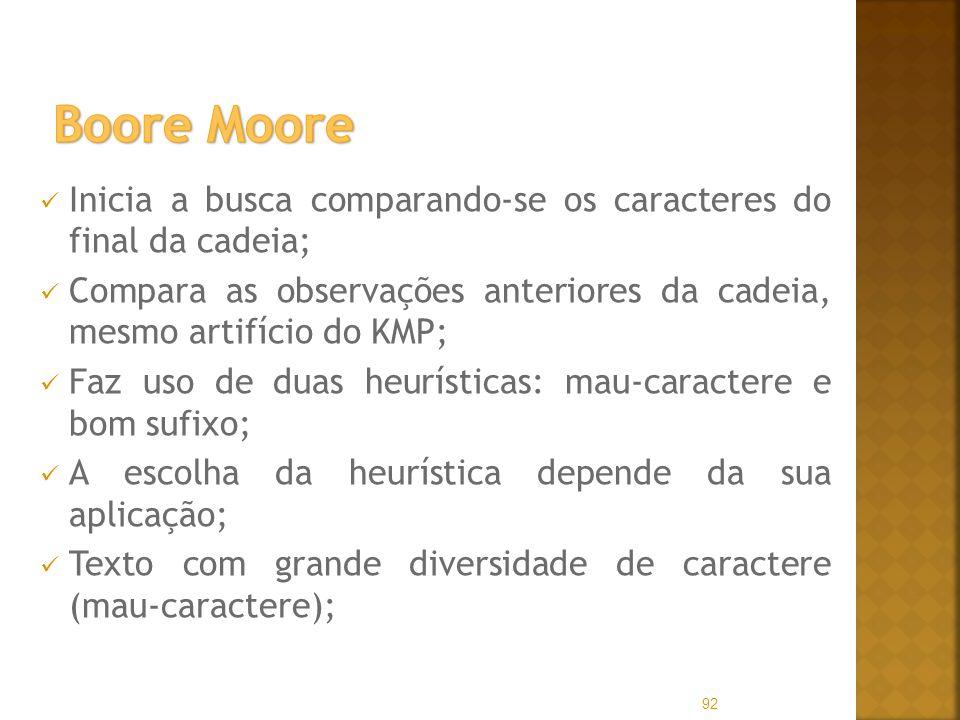 Boore Moore Inicia a busca comparando-se os caracteres do final da cadeia; Compara as observações anteriores da cadeia, mesmo artifício do KMP;