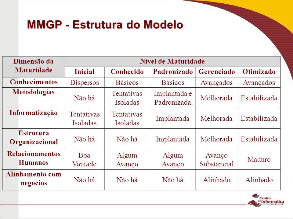 MMGP - Estrutura do Modelo