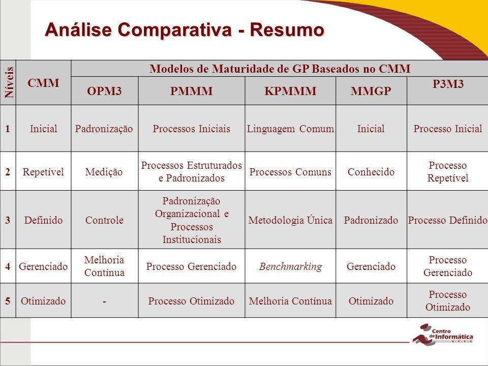 Análise Comparativa - Resumo