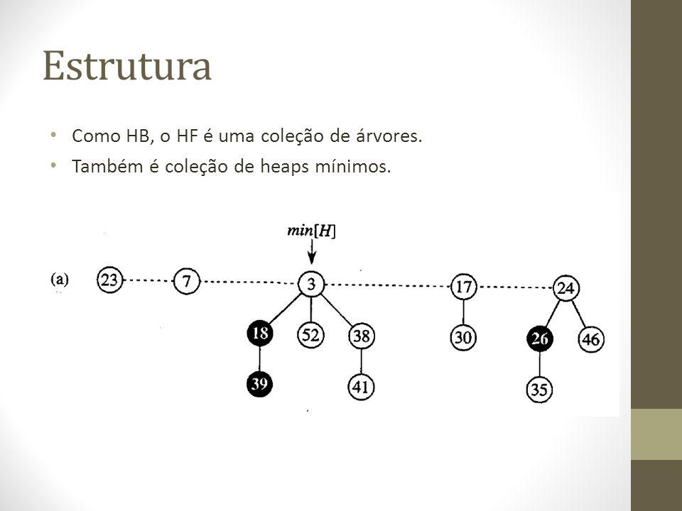 Estrutura Como HB, o HF é uma coleção de árvores.