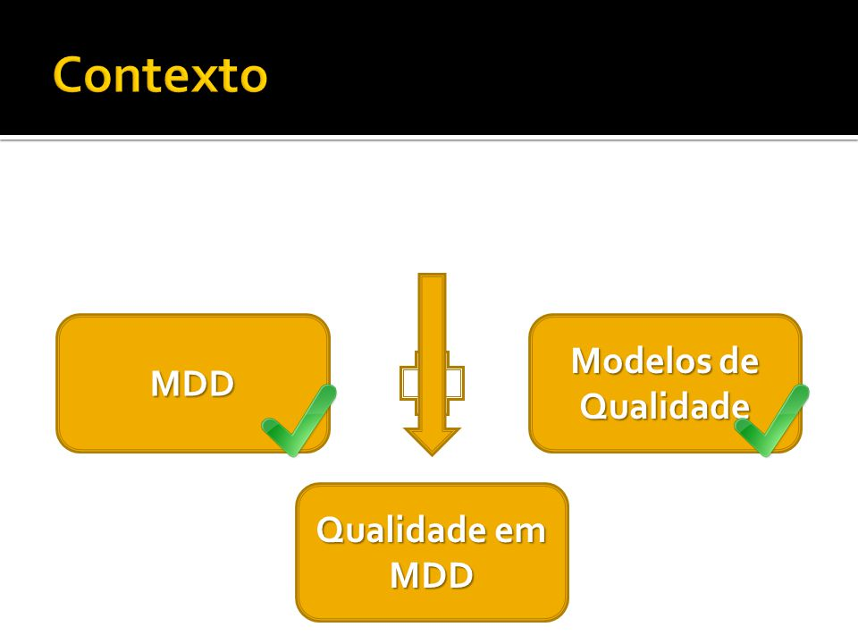 Contexto Modelos de Qualidade MDD Qualidade em MDD