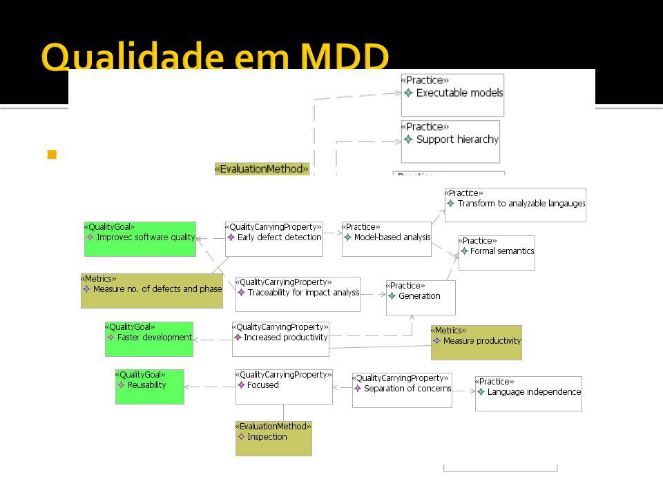 Qualidade em MDD Exemplo: Um modelo de qualidade para DSLs