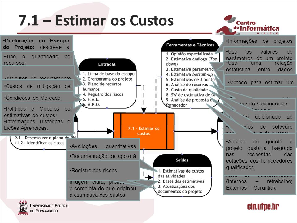 7.1 – Estimar os Custos