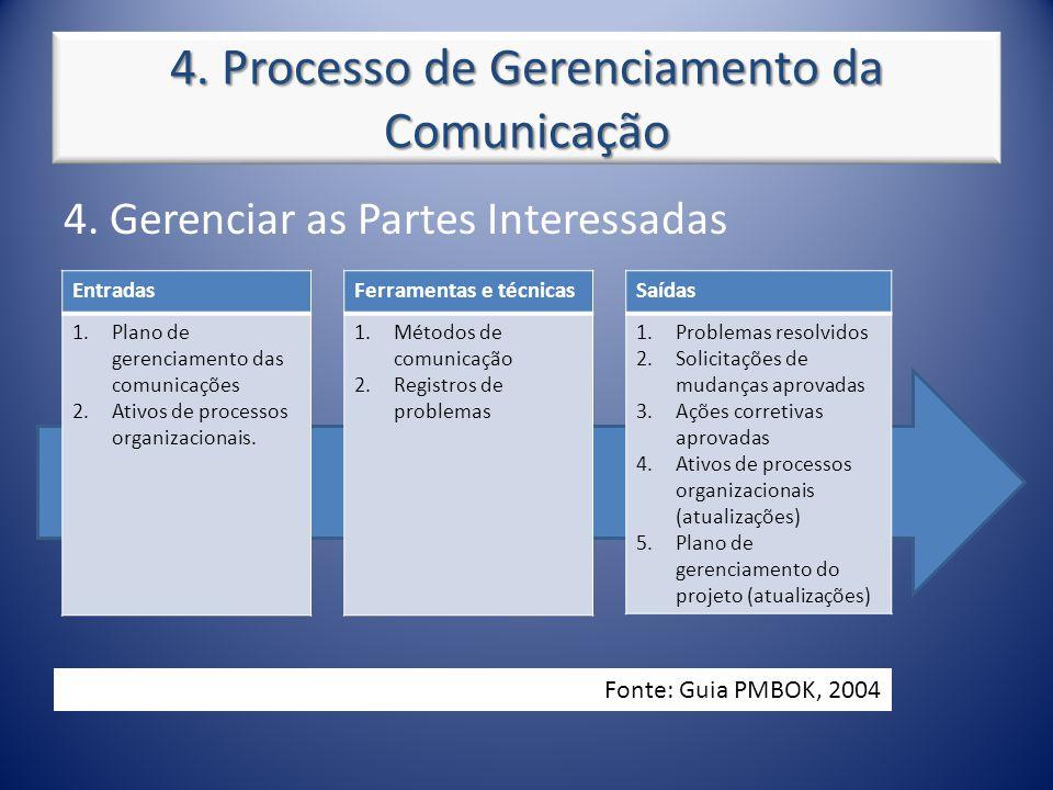 4. Processo de Gerenciamento da Comunicação