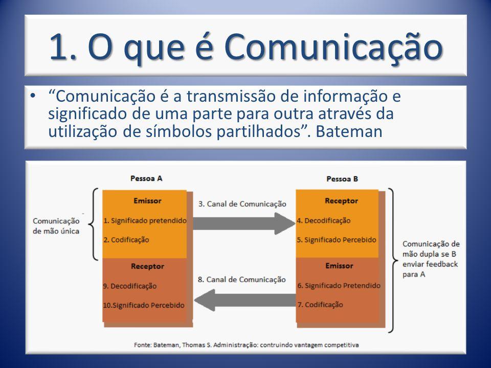 1. O que é Comunicação