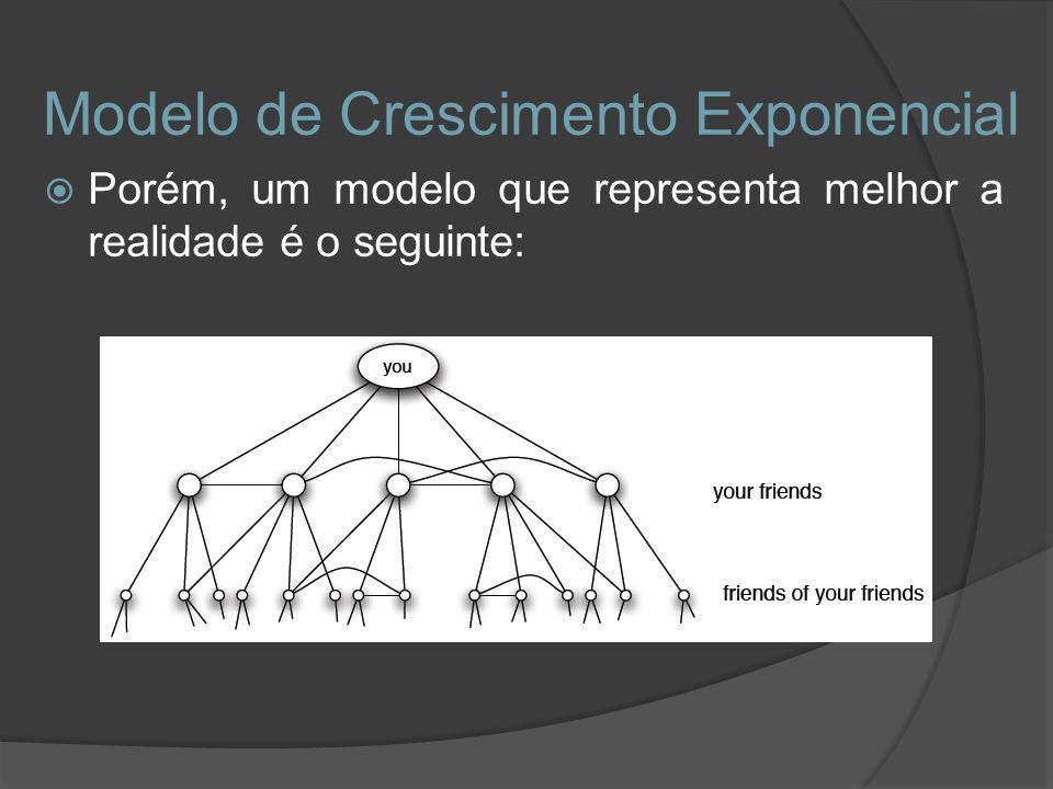 Modelo de Crescimento Exponencial