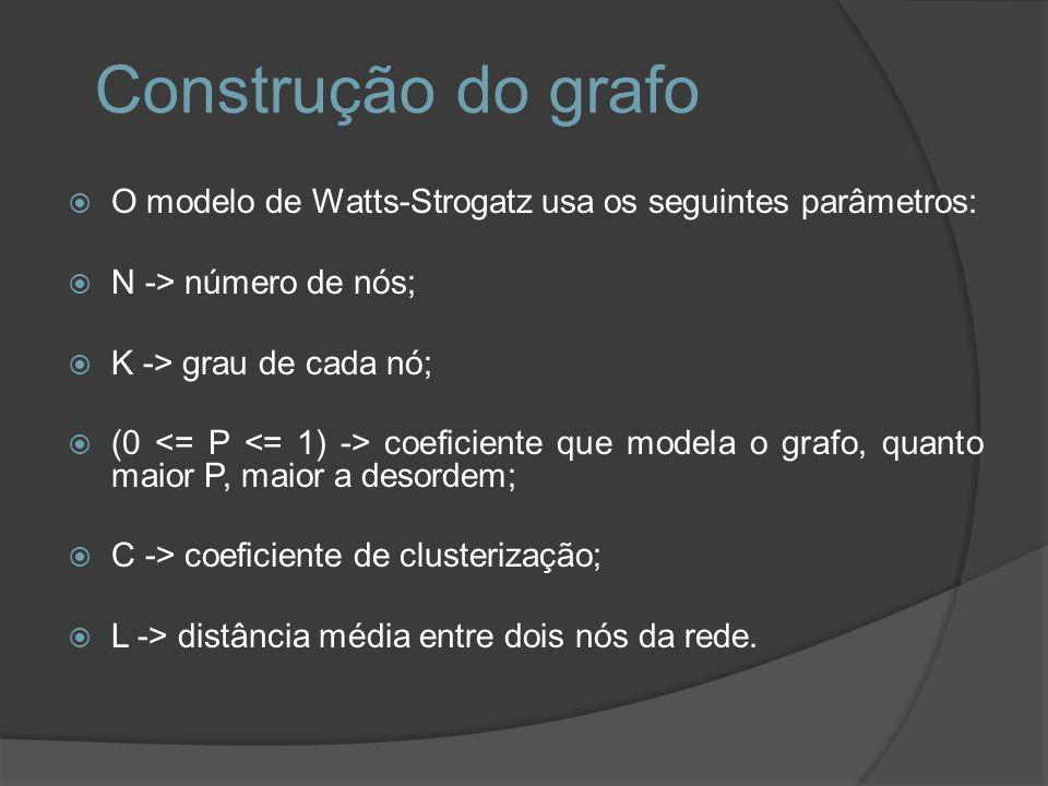 Construção do grafo O modelo de Watts-Strogatz usa os seguintes parâmetros: N -> número de nós; K -> grau de cada nó;
