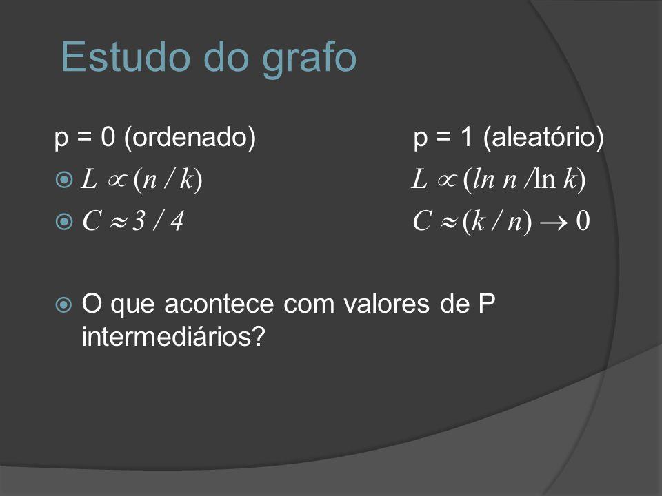 Estudo do grafo L µ (n / k) L µ (ln n /ln k) C » 3 / 4 C » (k / n) ® 0