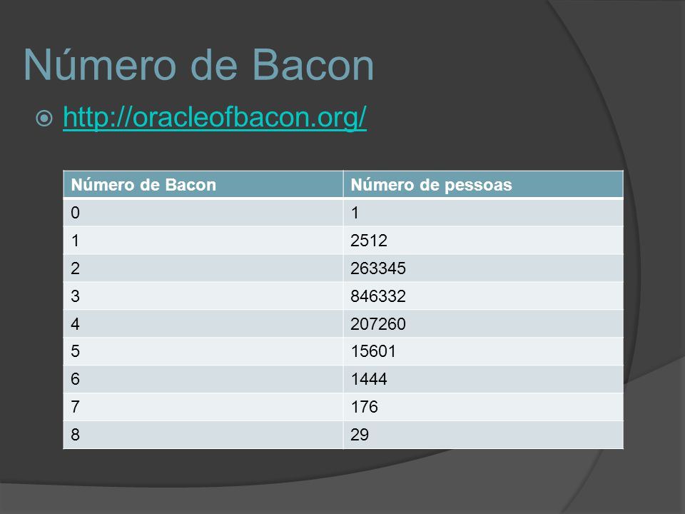 Número de Bacon http://oracleofbacon.org/ Número de Bacon