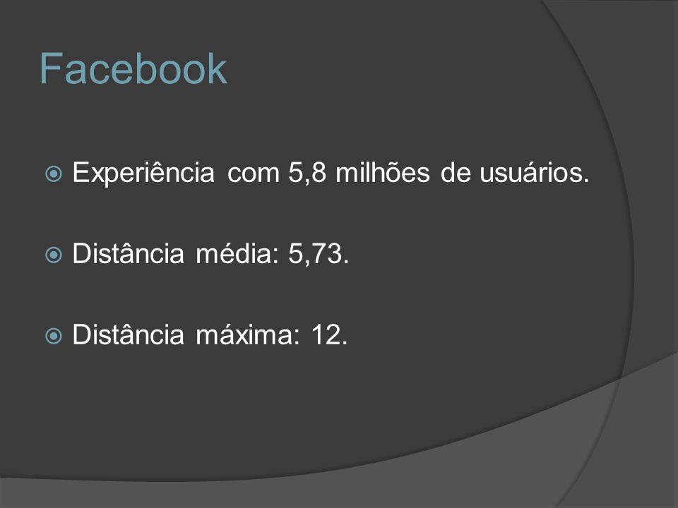Facebook Experiência com 5,8 milhões de usuários.