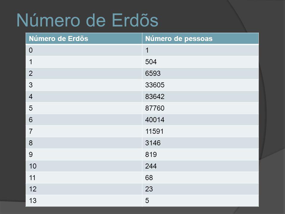 Número de Erdõs Número de Erdõs Número de pessoas 1 504 2 6593 3 33605