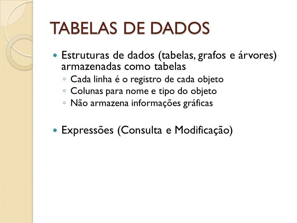 TABELAS DE DADOS Estruturas de dados (tabelas, grafos e árvores) armazenadas como tabelas. Cada linha é o registro de cada objeto.