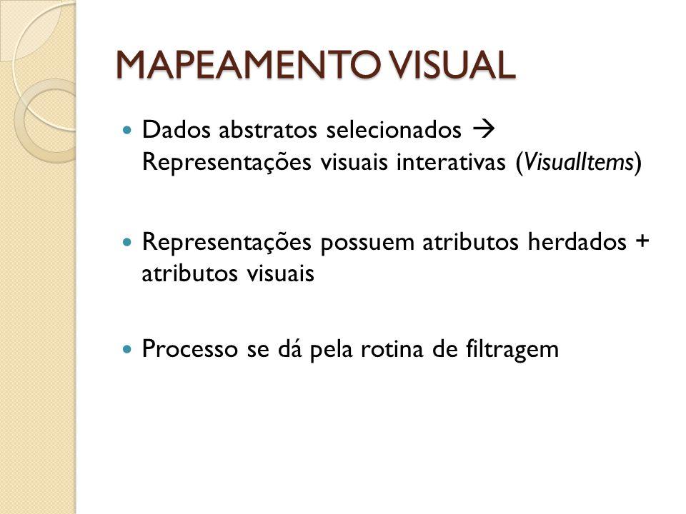 MAPEAMENTO VISUAL Dados abstratos selecionados  Representações visuais interativas (VisualItems)