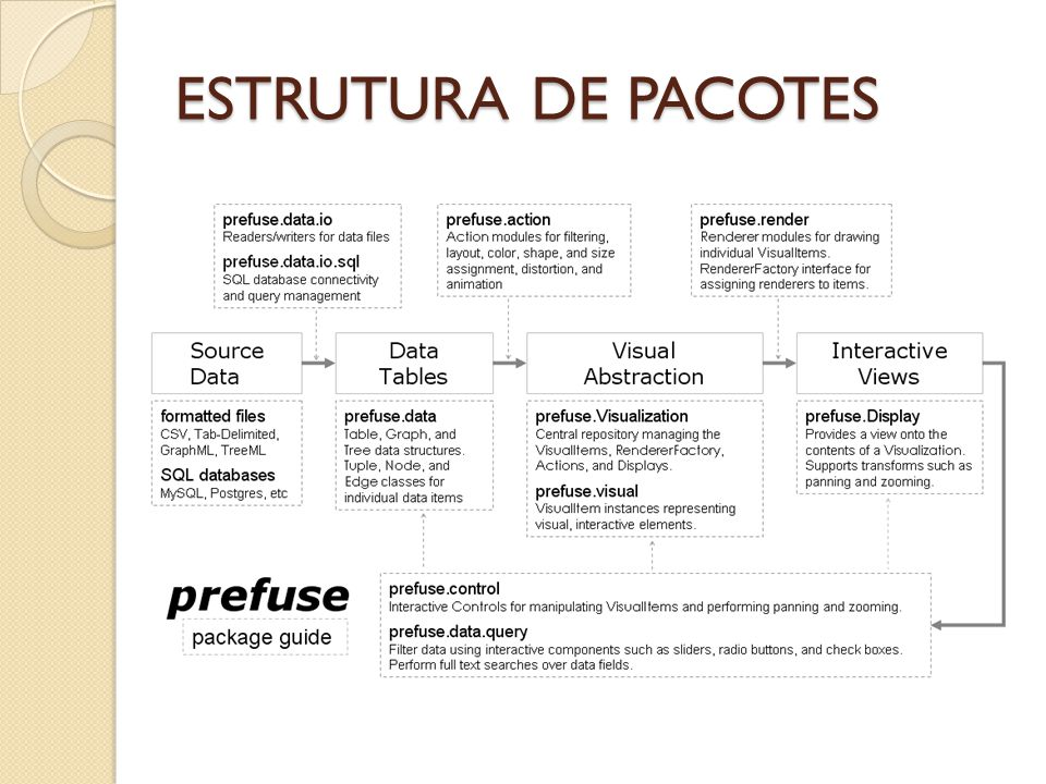 ESTRUTURA DE PACOTES