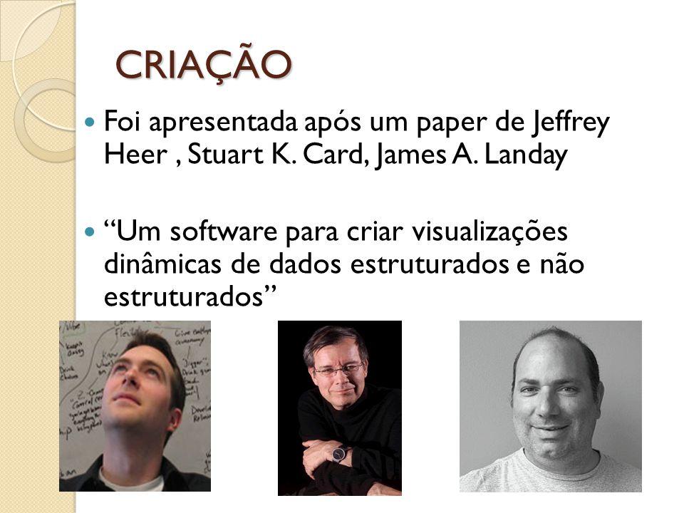 CRIAÇÃO Foi apresentada após um paper de Jeffrey Heer , Stuart K. Card, James A. Landay.