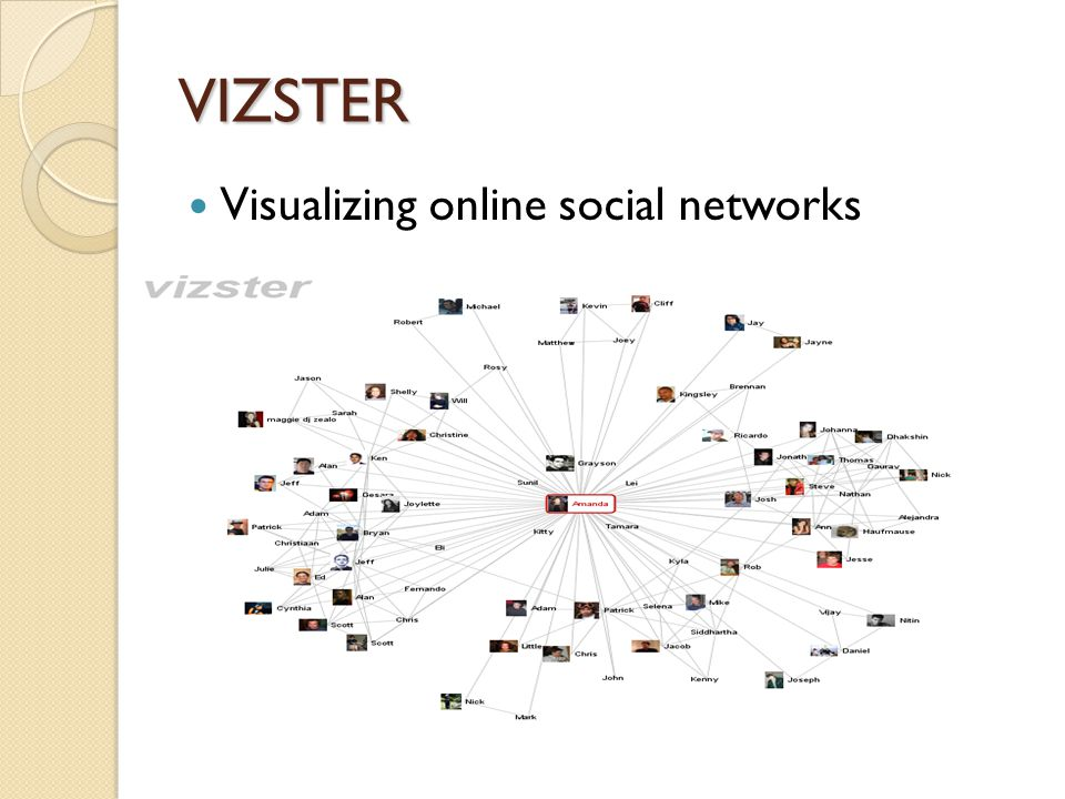VIZSTER Visualizing online social networks