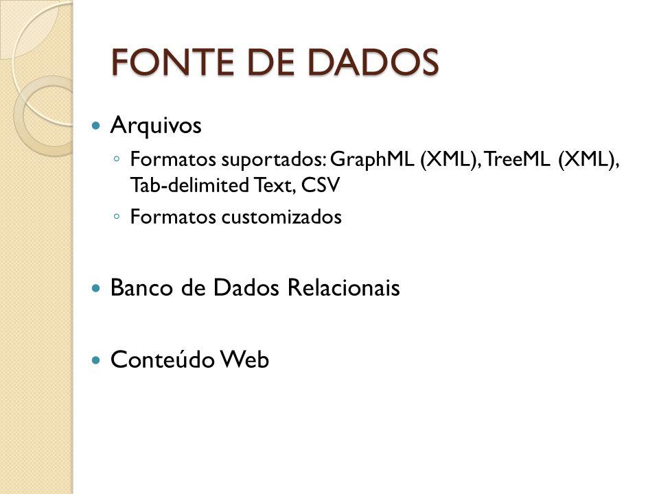 FONTE DE DADOS Arquivos Banco de Dados Relacionais Conteúdo Web
