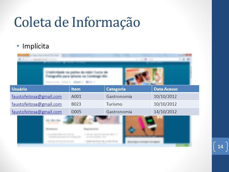 Coleta de Informação Implícita Usuário Item Categoria Data Acesso