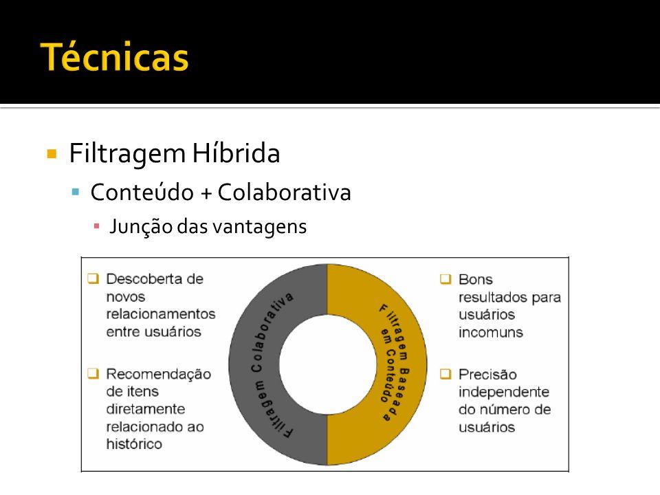 Técnicas Filtragem Híbrida Conteúdo + Colaborativa