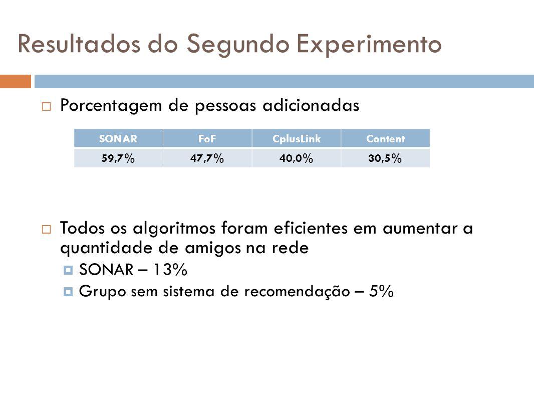 Resultados do Segundo Experimento