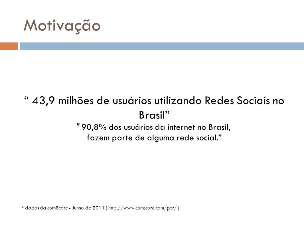 Motivação 43,9 milhões de usuários utilizando Redes Sociais no Brasil 90,8% dos usuários da internet no Brasil,