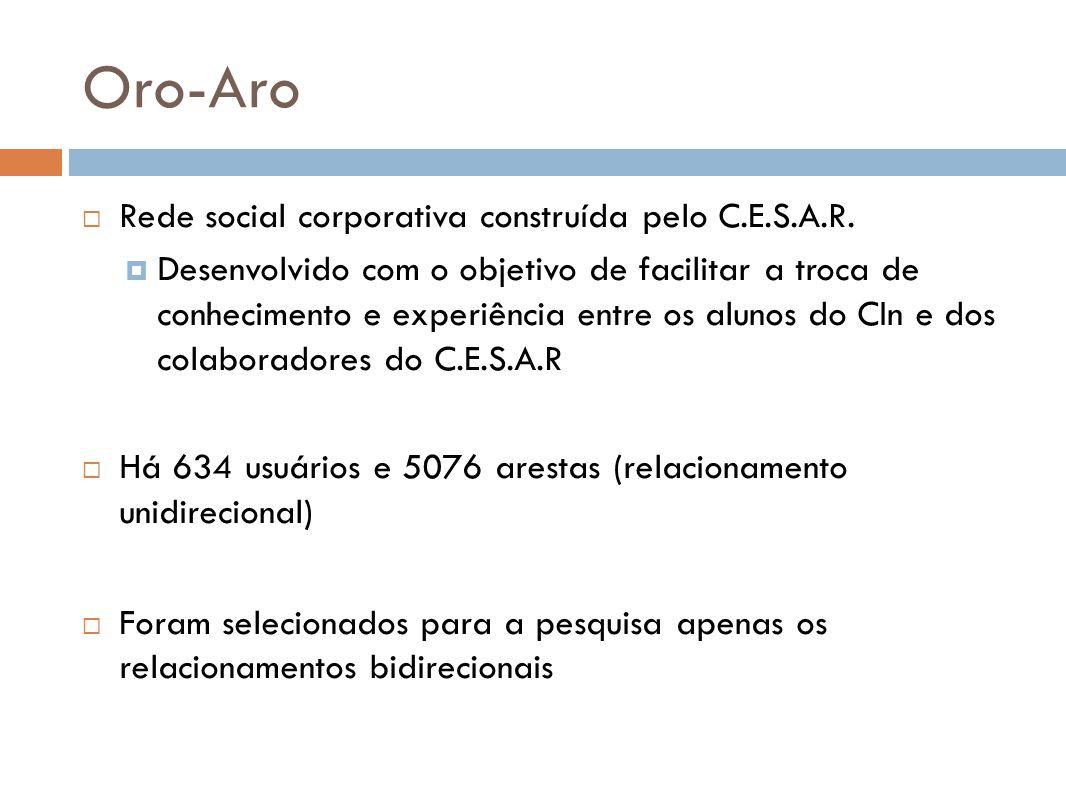 Oro-Aro Rede social corporativa construída pelo C.E.S.A.R.