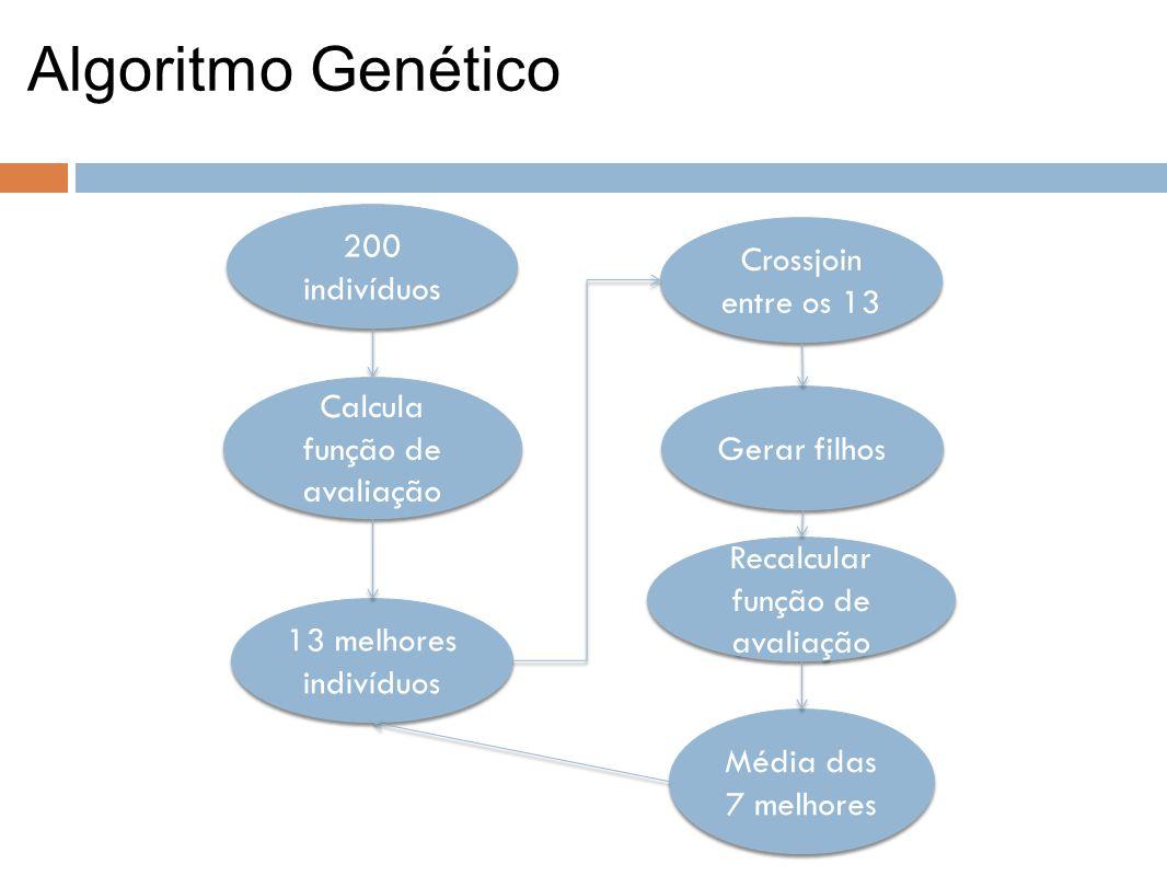 Algoritmo Genético 200 indivíduos Crossjoin entre os 13