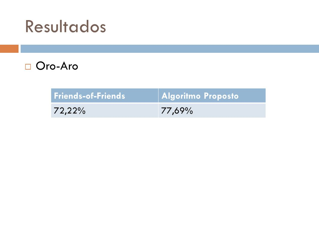 Resultados Oro-Aro Friends-of-Friends Algoritmo Proposto 72,22% 77,69%
