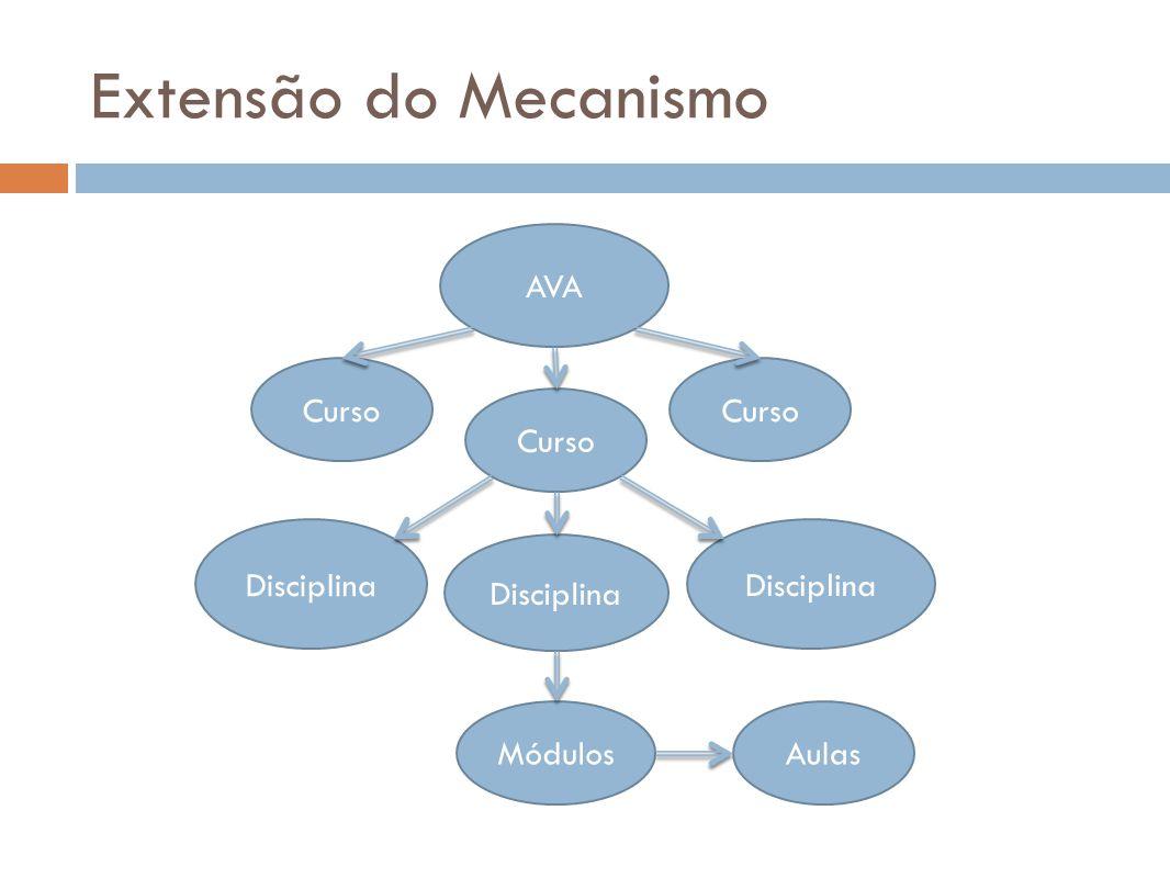 Extensão do Mecanismo AVA Curso Curso Curso Disciplina Disciplina