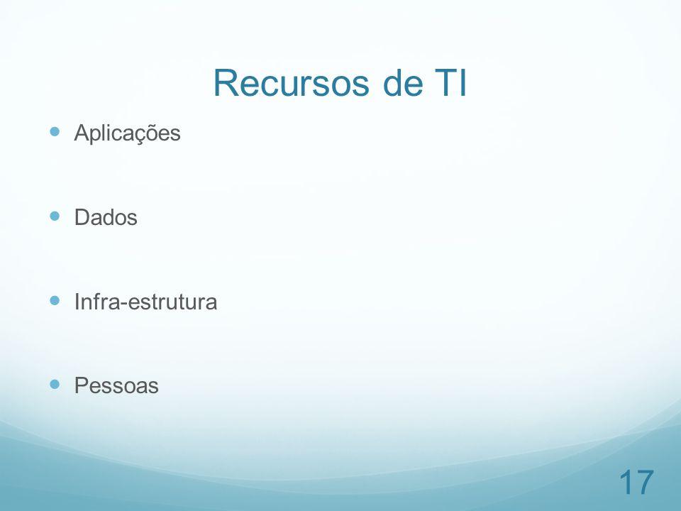 Recursos de TI Aplicações Dados Infra-estrutura Pessoas
