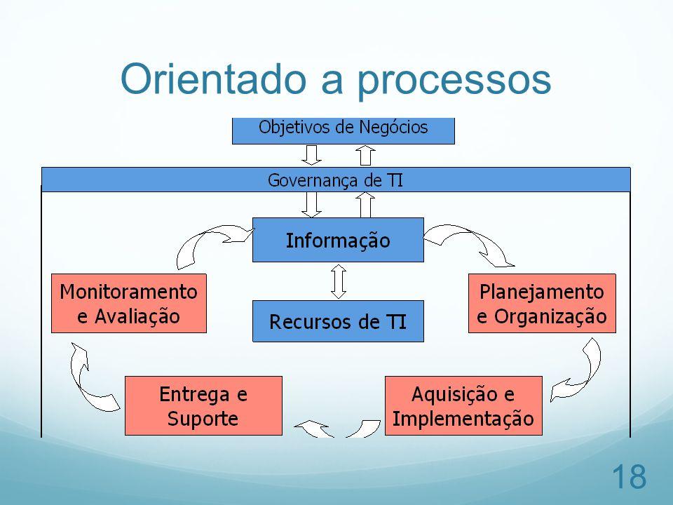 Orientado a processos