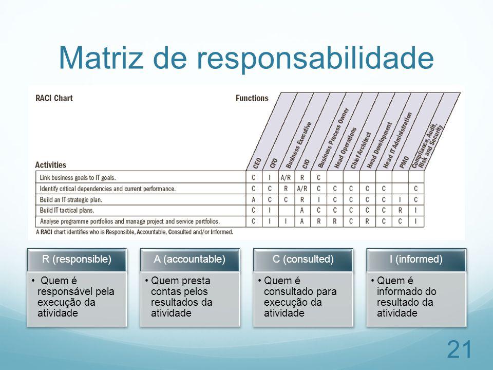 Matriz de responsabilidade