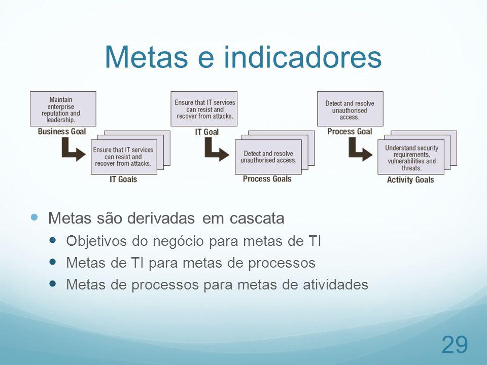 Metas e indicadores Metas são derivadas em cascata
