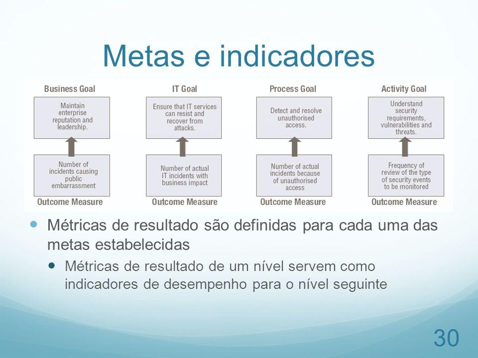 Metas e indicadores Métricas de resultado são definidas para cada uma das metas estabelecidas.