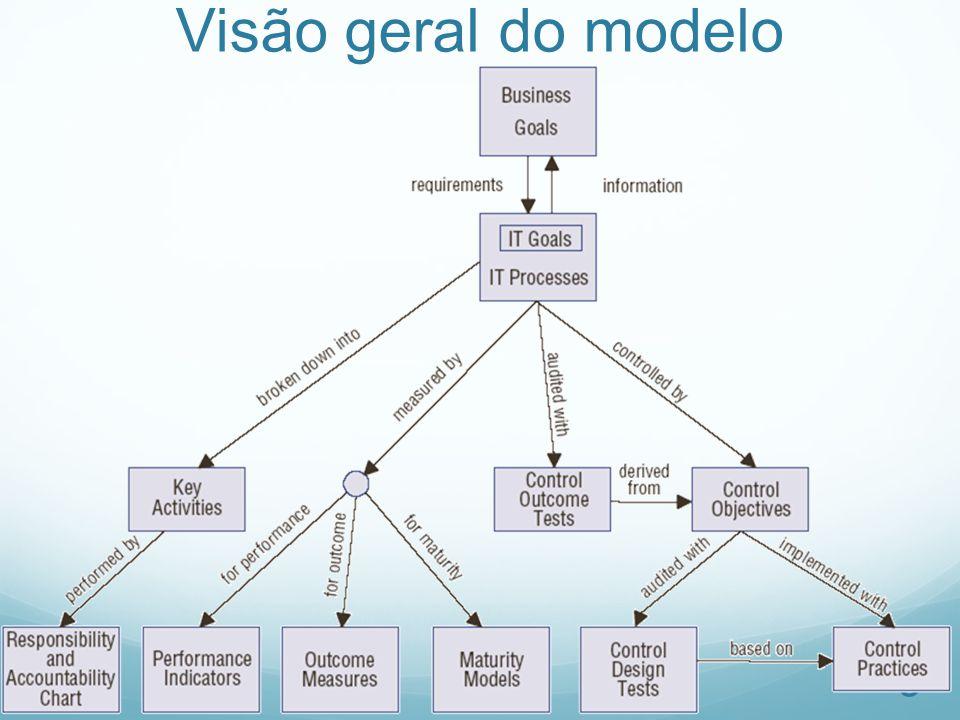 Visão geral do modelo