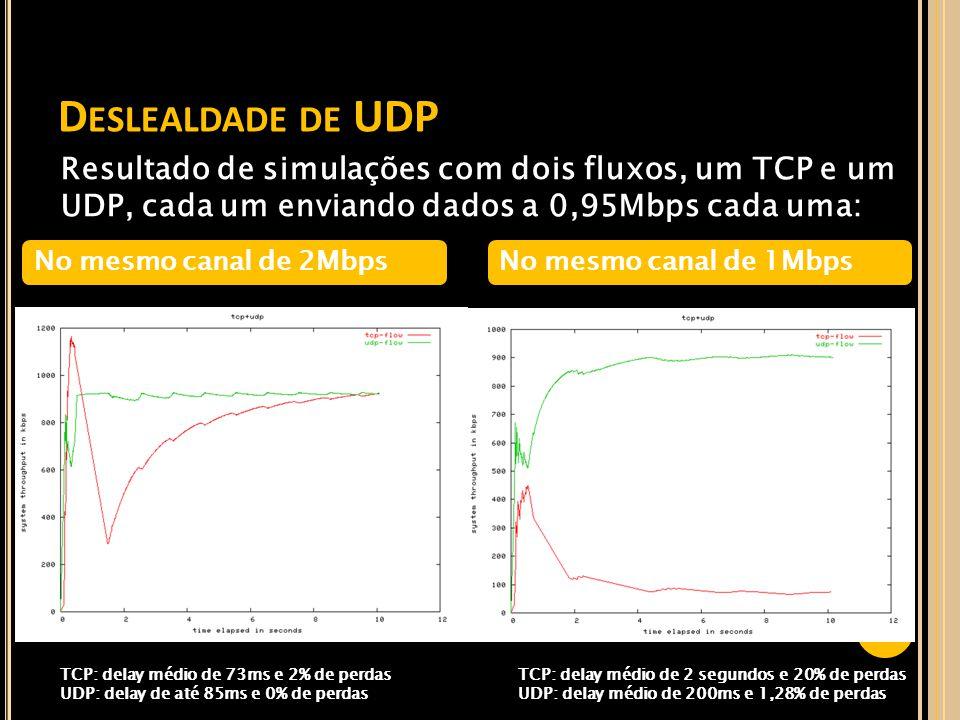 Deslealdade de UDP Resultado de simulações com dois fluxos, um TCP e um UDP, cada um enviando dados a 0,95Mbps cada uma: