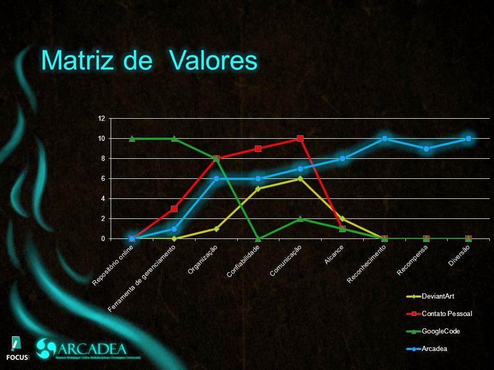 Matriz de Valores