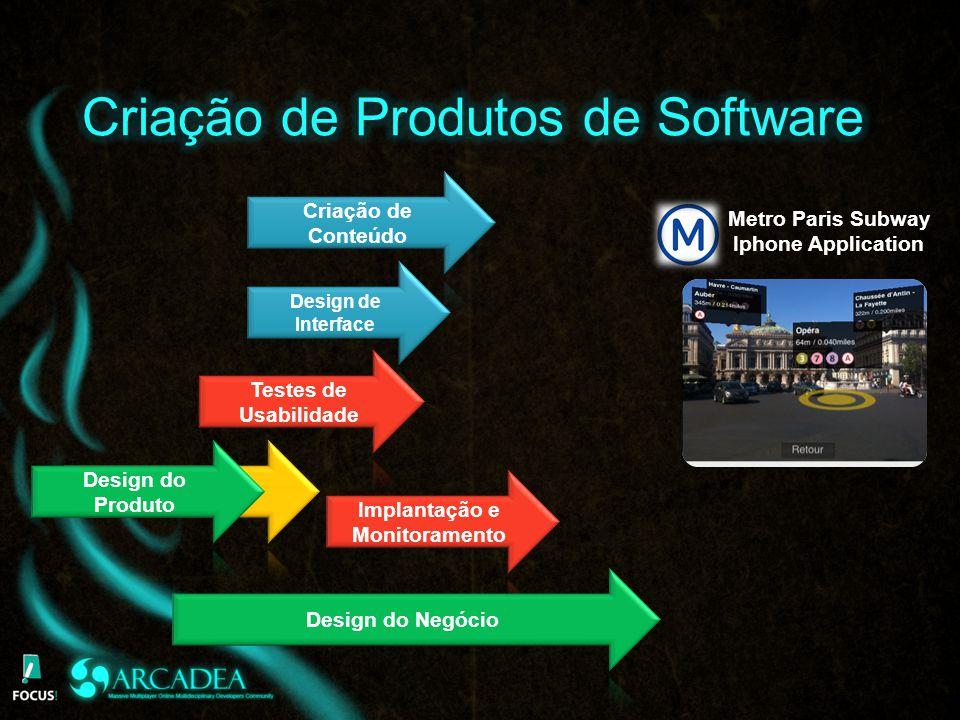 Criação de Produtos de Software