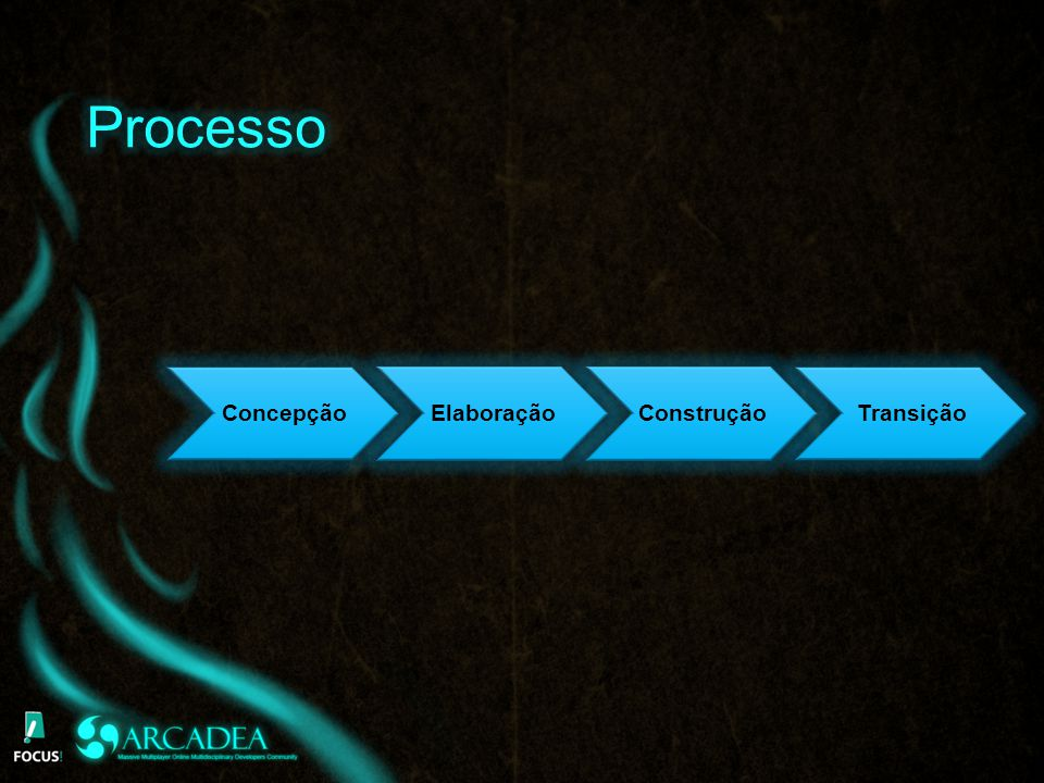 Processo Concepção Elaboração Construção Transição