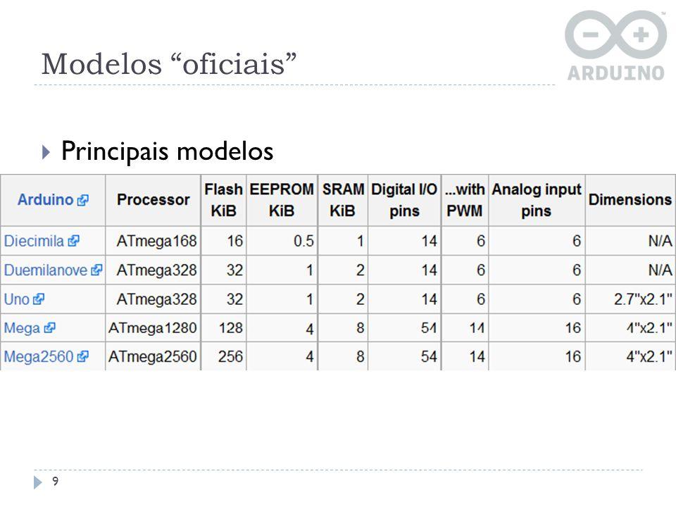 Modelos oficiais Principais modelos