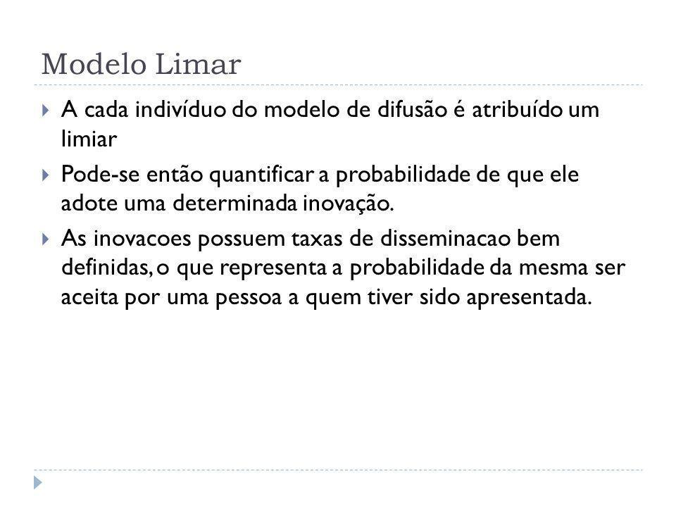 Modelo Limar A cada indivíduo do modelo de difusão é atribuído um limiar.