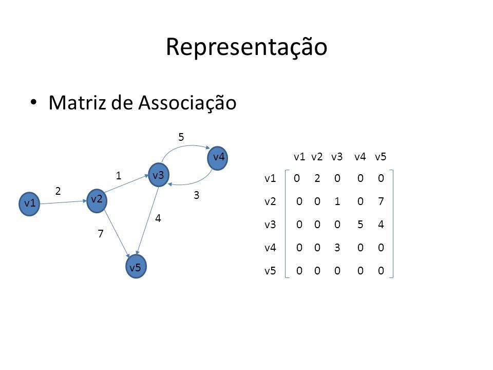 Representação Matriz de Associação 5 v4 v1 v2 v3 v4 v5 1 v3 v1 v2 v3