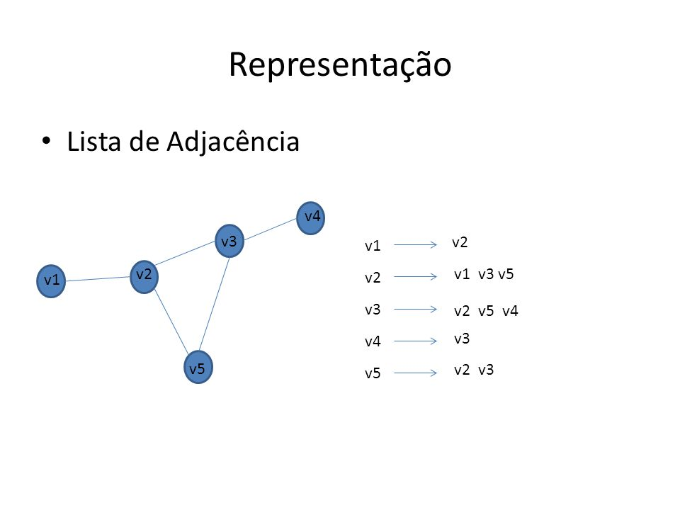 Representação Lista de Adjacência v4 v3 v1 v2 v3 v4 v5 v2 v2 v1 v3 v5