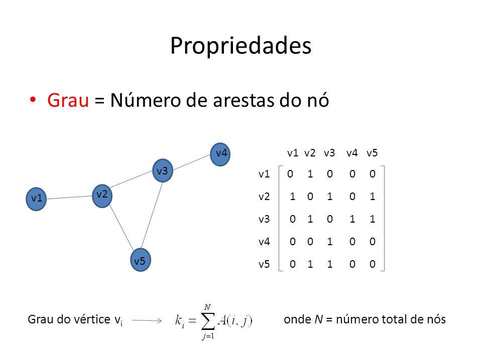 Propriedades Grau = Número de arestas do nó Grau do vértice vi