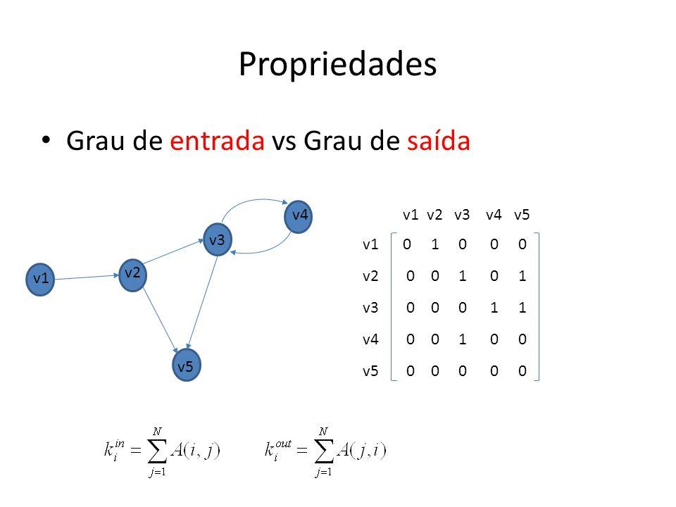 Propriedades Grau de entrada vs Grau de saída v4 v1 v2 v3 v4 v5 v3 v1