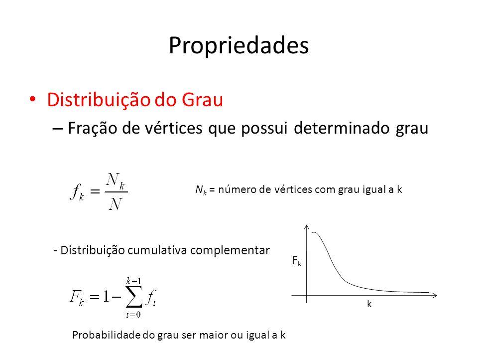 Propriedades Distribuição do Grau